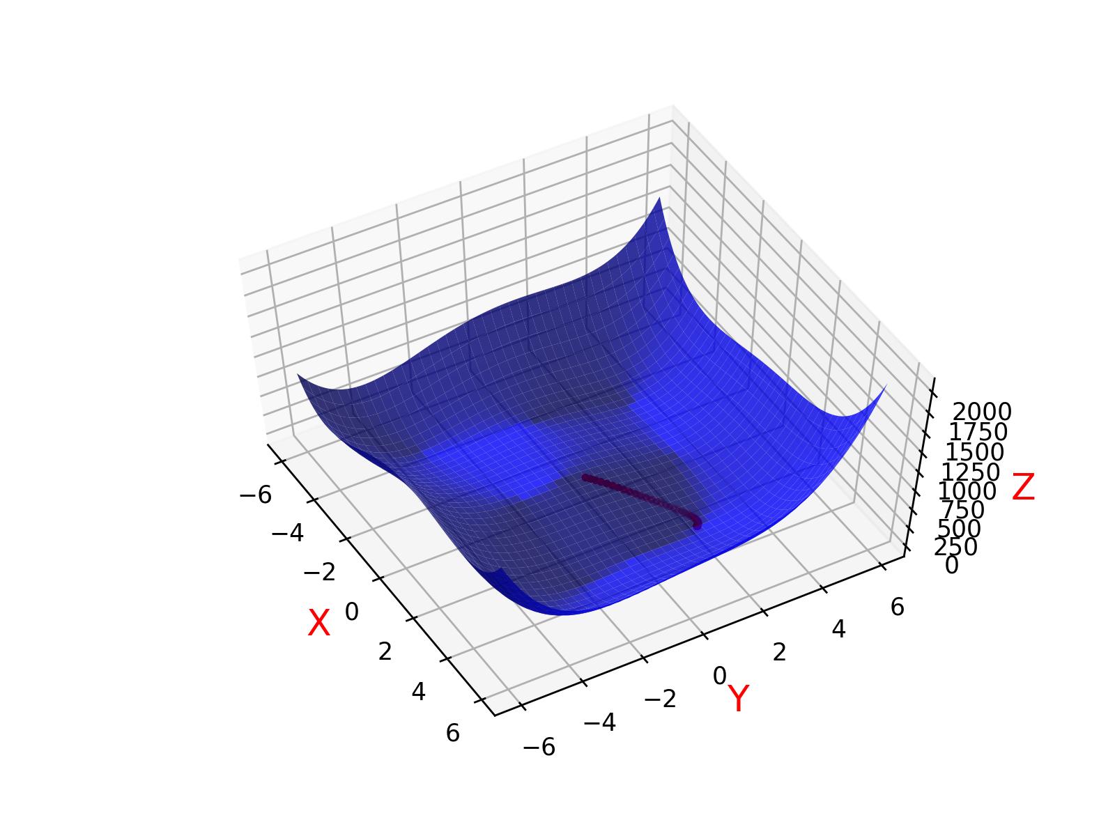 函数图像及下降方向